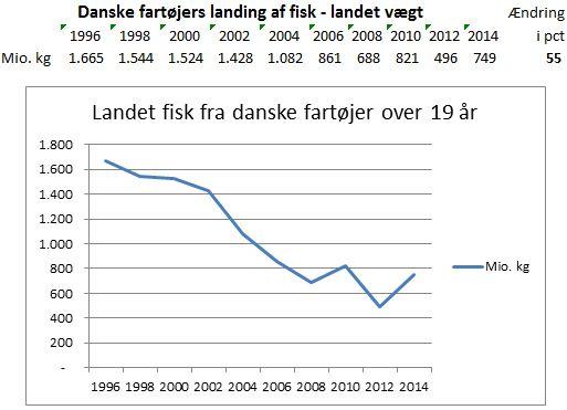 Fiskestatistik landede 1996 - 2014 grafik